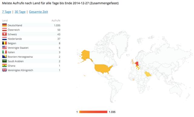 Statistik_Länder